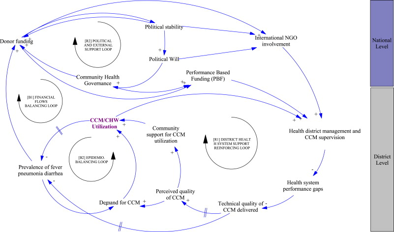 A causal loop analysis of the sustainability of integrated community download full size image ccuart Image collections