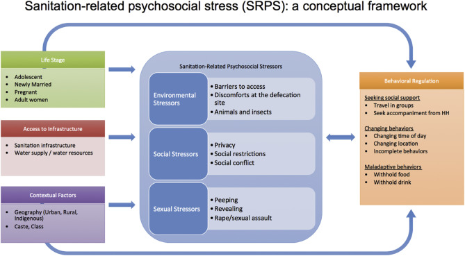 Sanitation-related psychosocial stress: A grounded theory study of