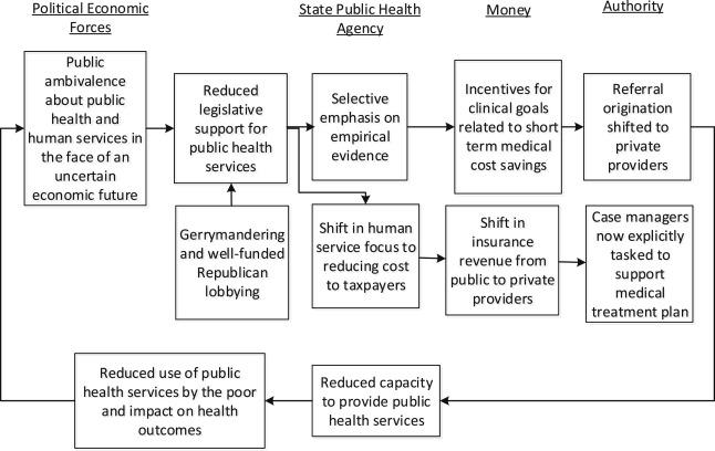 The Political Economy Of A Public Health Case Management Programs