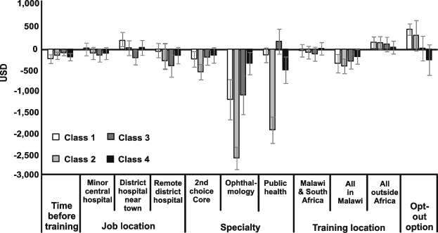 The use of specialty training to retain doctors in Malawi: A
