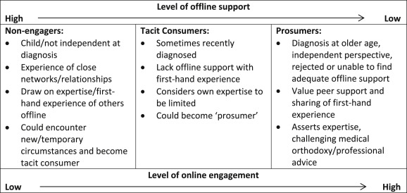 Table 2. Typology of engagement with user-generated content.