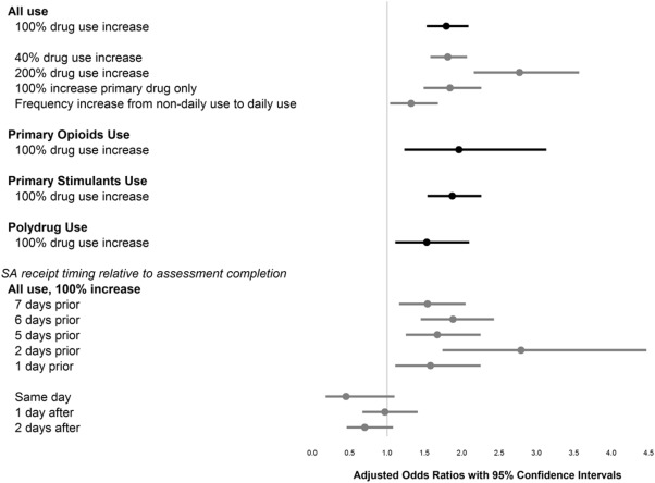 e71da0968b7c Increased drug use and the timing of social assistance receipt among ...