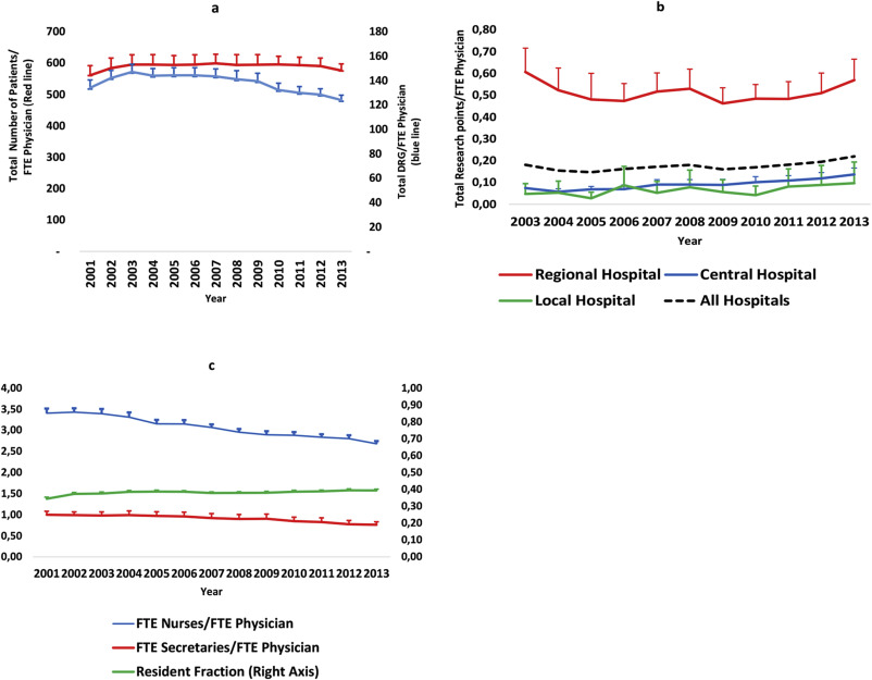 Assessing physician productivity following Norwegian hospital reform