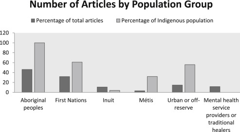The mental health of Indigenous peoples in Canada: A