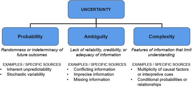 Tolerance of uncertainty: Conceptual analysis, integrative