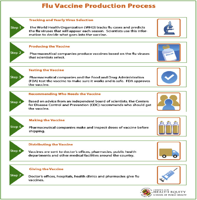 Determinants of trust in the flu vaccine for African