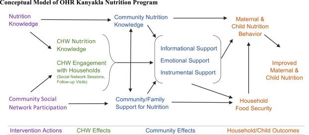 nutrition and child development by ke elizabeth pdf 35