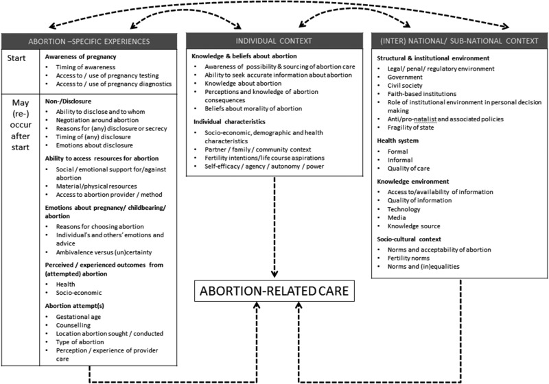 Trajectories of women's abortion-related care: A conceptual
