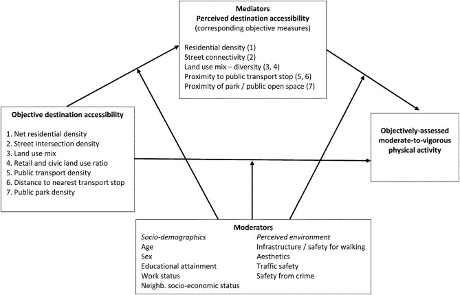 Objectively-assessed neighbourhood destination accessibility and