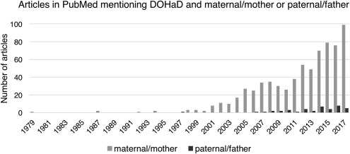 Another Study Implicates Maternal >> It S The Mother How Assumptions About The Causal Primacy Of