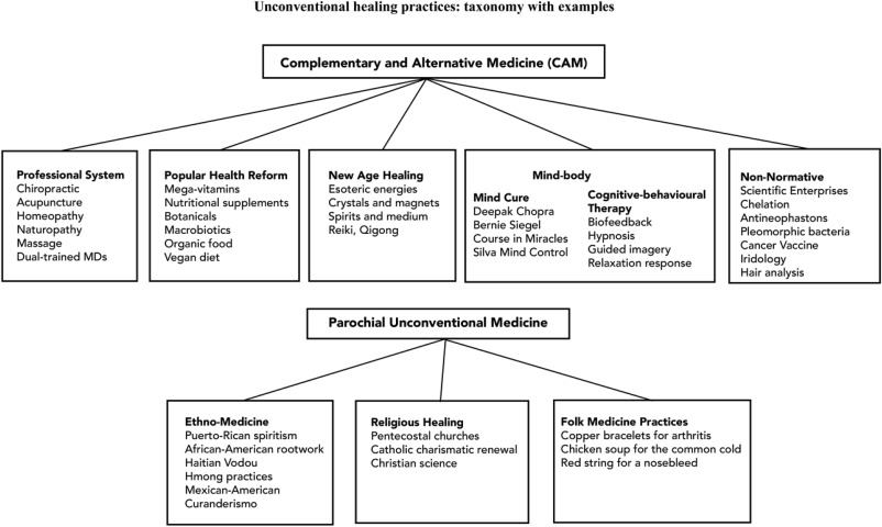 Mapping knowledge domains of non-biomedical modalities: A