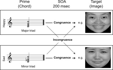 Impaired emotional processing of chords in congenital amusia