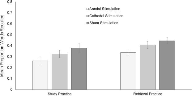 Verbal long-term memory is enhanced by retrieval practice but