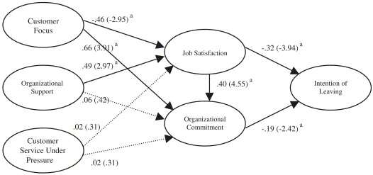 describe the relationship between organizational commitment and job satisfaction