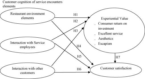 research paper on customer satisfaction in restaurants