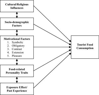 factors of consumption