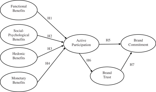 Enhancing consumerbrand relationships on restaurant facebook fan the conceptual model of enhancing consumerbrand relationships on restaurant facebook fan pages note p 05 p 001 1 numbers in parentheses are ccuart Gallery