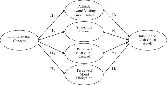 Developing Theories of Intention: Social Understanding and Self-control