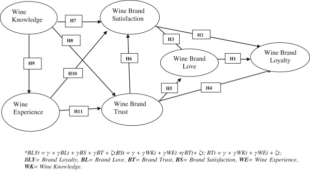 Examining the role of wine brand love on brand loyalty: A