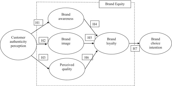 difference between brand equity and brand image
