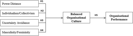Influence Of National Culture And Balanced Organizational Culture On