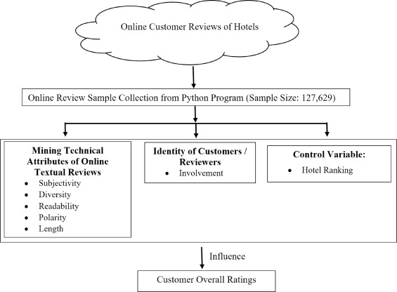 Predicting overall customer satisfaction: Big data evidence from