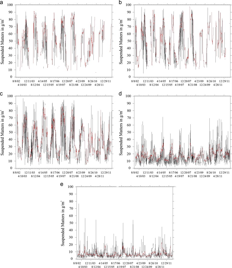 Suspended matter mean distribution and seasonal cycle in the Río de ...