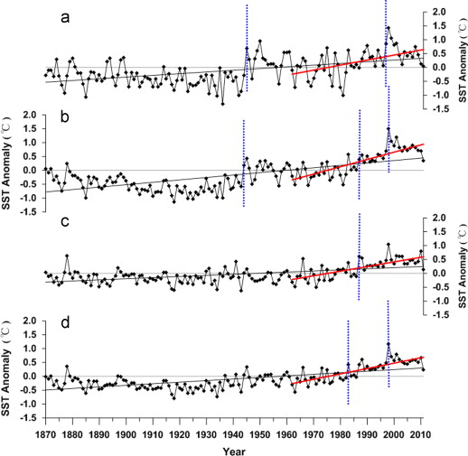 Climatological characteristics and long-term change of SST over the