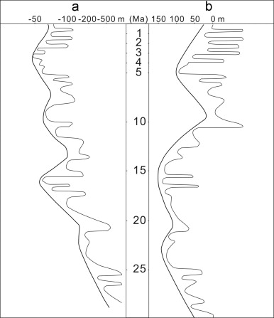 The occurrence, acoustic characteristics, and significance