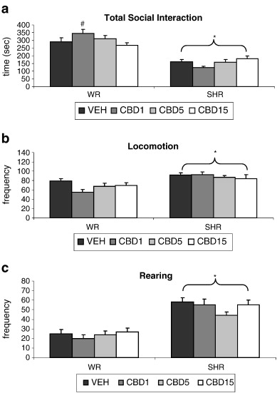 Cannabidiol exhibits anxiolytic but not antipsychotic