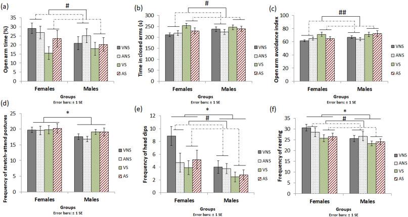 Sex-specific differences in corticosterone secretion