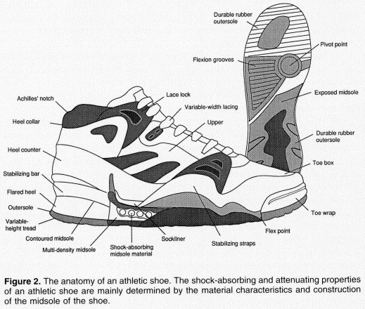 Footwear And Stress Fractures Sciencedirect