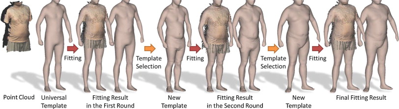 volumetric template fitting for human body reconstruction from