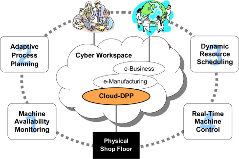 Current Status And Advancement Of Cyber Physical Systems In Manufacturing Sciencedirect