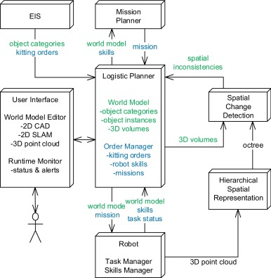 A mobile robot based sensing approach for assessing spatial