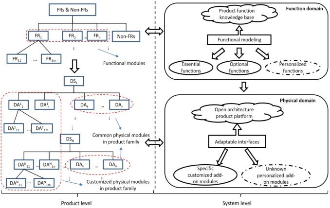 Personalized Product Configuration Framework In An Adaptable Open Architecture Product Platform Sciencedirect