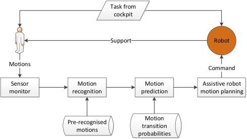 Human motion prediction for human-robot collaboration - ScienceDirect