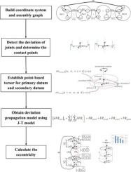 Point-based solution using Jacobian-Torsor theory into