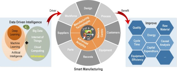 Deep learning for smart manufacturing: Methods and