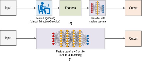 Deep learning for smart manufacturing: Methods and applications