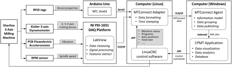 A systematic development method for cyber-physical machine tools