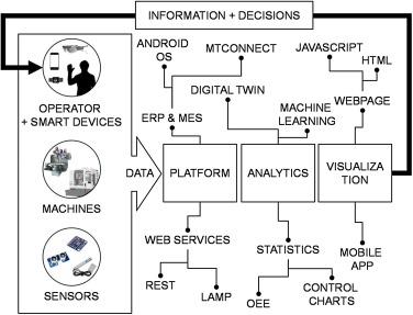 Part data integration in the Shop Floor Digital Twin: Mobile