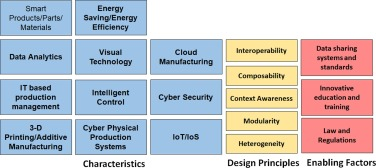 Security of smart manufacturing systems - ScienceDirect