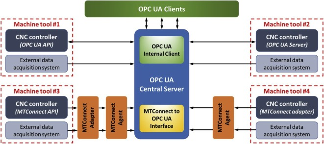 A Cyber-Physical Machine Tools Platform using OPC UA and MTConnect