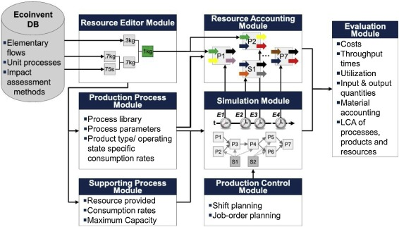The Development Of Modelling Tools To Improve Energy Efficiency In Manufacturing Processes And Systems Sciencedirect