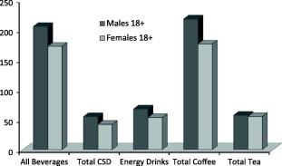 popularity of caffeine