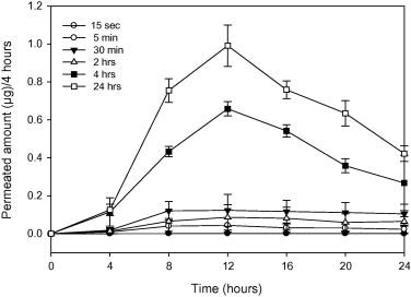 Dermal exposure to methamphetamine hydrochloride contaminated