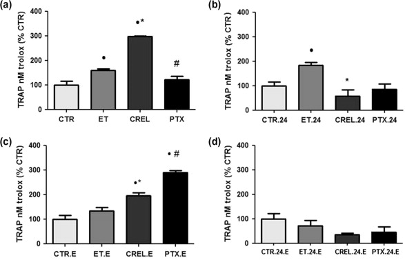 Systemic Toxicity Induced By Paclitaxel In Vivo Is Associated With
