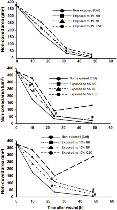 Comparative study of the effects of cigarette smoke and