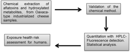 Presence of unreported carcinogens, Aflatoxins and their